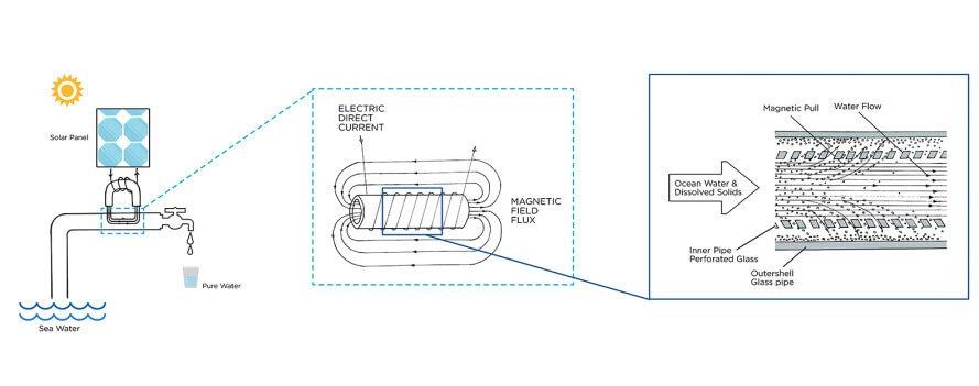 the pipe land art generator initiative 6 889x351 1