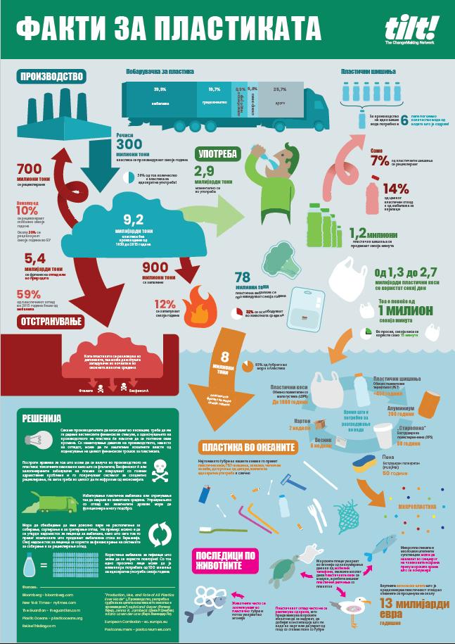fakti za plastikata infografik